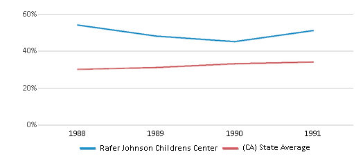 This chart display the percentage of Hispanic students in Rafer Johnson Childrens Center and the percentage of Hispanic public school students in California by year, with the latest 1990-91 school year data.
