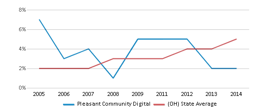 This chart display the percentage of Hispanic students in Pleasant Community Digital and the percentage of Hispanic public school students in Ohio by year, with the latest 2013-14 school year data.