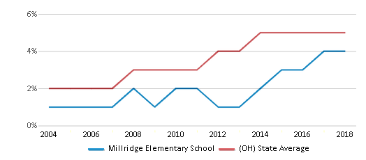 This chart display the percentage of Hispanic students in Millridge Elementary School and the percentage of Hispanic public school students in Ohio by year, with the latest 2017-18 school year data.