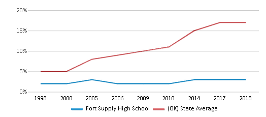 This chart display the percentage of Hispanic students in Fort Supply High School and the percentage of Hispanic public school students in Oklahoma by year, with the latest 2017-18 school year data.