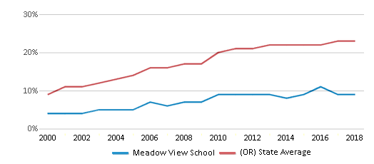 This chart display the percentage of Hispanic students in Meadow View School and the percentage of Hispanic public school students in Oregon by year, with the latest 2017-18 school year data.