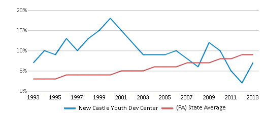 This chart display the percentage of Hispanic students in New Castle Youth Dev Center and the percentage of Hispanic public school students in Pennsylvania by year, with the latest 2012-13 school year data.