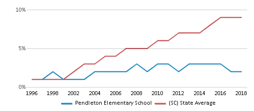 This chart display the percentage of Hispanic students in Pendleton Elementary School and the percentage of Hispanic public school students in South Carolina by year, with the latest 2017-18 school year data.