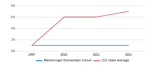 This chart display the percentage of Hispanic students in Memminger Elementary School and the percentage of Hispanic public school students in South Carolina by year, with the latest 2011-12 school year data.