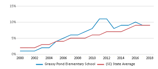 This chart display the percentage of Hispanic students in Grassy Pond Elementary School and the percentage of Hispanic public school students in South Carolina by year, with the latest 2017-18 school year data.