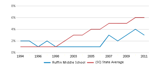 This chart display the percentage of Hispanic students in Ruffin Middle School and the percentage of Hispanic public school students in South Carolina by year, with the latest 2010-11 school year data.