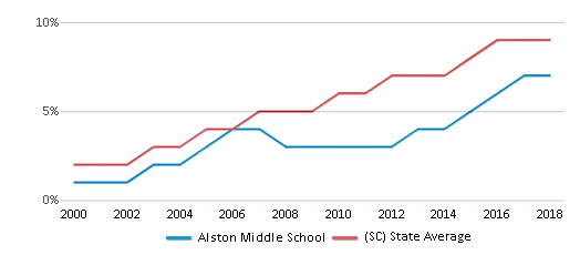 This chart display the percentage of Hispanic students in Alston Middle School and the percentage of Hispanic public school students in South Carolina by year, with the latest 2017-18 school year data.