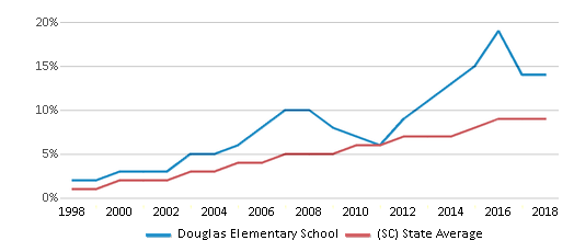 This chart display the percentage of Hispanic students in Douglas Elementary School and the percentage of Hispanic public school students in South Carolina by year, with the latest 2017-18 school year data.