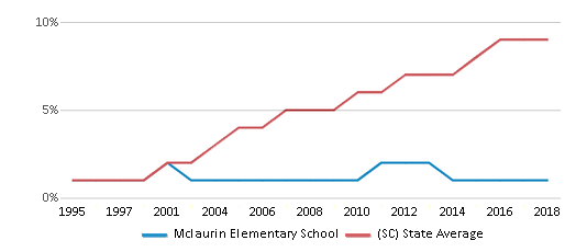 This chart display the percentage of Hispanic students in Mclaurin Elementary School and the percentage of Hispanic public school students in South Carolina by year, with the latest 2017-18 school year data.
