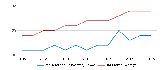 This chart display the percentage of Hispanic students in Main Street Elementary School and the percentage of Hispanic public school students in South Carolina by year, with the latest 2017-18 school year data.