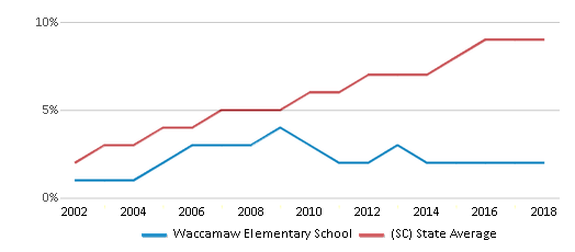 This chart display the percentage of Hispanic students in Waccamaw Elementary School and the percentage of Hispanic public school students in South Carolina by year, with the latest 2017-18 school year data.