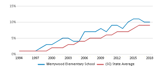 This chart display the percentage of Hispanic students in Merrywood Elementary School and the percentage of Hispanic public school students in South Carolina by year, with the latest 2017-18 school year data.