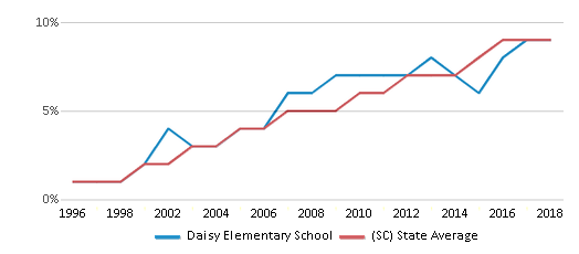 This chart display the percentage of Hispanic students in Daisy Elementary School and the percentage of Hispanic public school students in South Carolina by year, with the latest 2017-18 school year data.