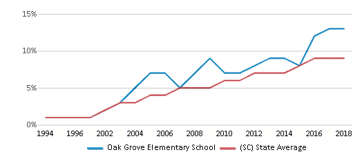 This chart display the percentage of Hispanic students in Oak Grove Elementary School and the percentage of Hispanic public school students in South Carolina by year, with the latest 2017-18 school year data.