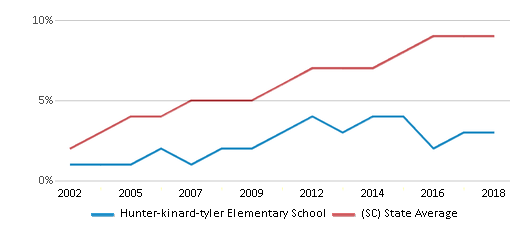 This chart display the percentage of Hispanic students in Hunter-kinard-tyler Elementary School and the percentage of Hispanic public school students in South Carolina by year, with the latest 2017-18 school year data.