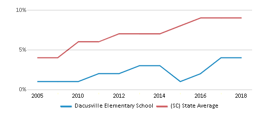 This chart display the percentage of Hispanic students in Dacusville Elementary School and the percentage of Hispanic public school students in South Carolina by year, with the latest 2017-18 school year data.