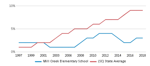 This chart display the percentage of Hispanic students in Mill Creek Elementary School and the percentage of Hispanic public school students in South Carolina by year, with the latest 2017-18 school year data.
