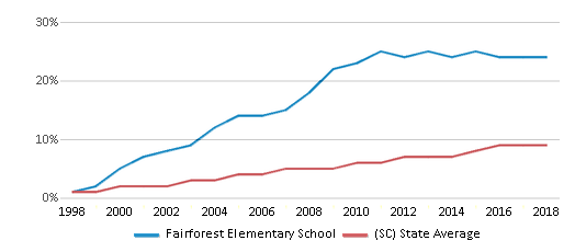 This chart display the percentage of Hispanic students in Fairforest Elementary School and the percentage of Hispanic public school students in South Carolina by year, with the latest 2017-18 school year data.