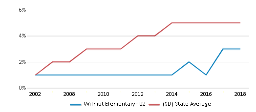 This chart display the percentage of Hispanic students in Wilmot Elementary - 02 and the percentage of Hispanic public school students in South Dakota by year, with the latest 2017-18 school year data.