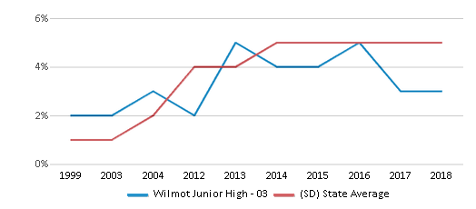 This chart display the percentage of Hispanic students in Wilmot Junior High - 03 and the percentage of Hispanic public school students in South Dakota by year, with the latest 2017-18 school year data.