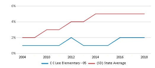 This chart display the percentage of Hispanic students in C C Lee Elementary - 05 and the percentage of Hispanic public school students in South Dakota by year, with the latest 2017-18 school year data.