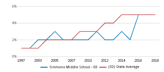 This chart display the percentage of Hispanic students in Simmons Middle School - 03 and the percentage of Hispanic public school students in South Dakota by year, with the latest 2017-18 school year data.
