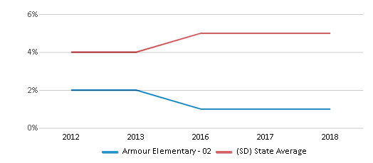 This chart display the percentage of Hispanic students in Armour Elementary - 02 and the percentage of Hispanic public school students in South Dakota by year, with the latest 2017-18 school year data.