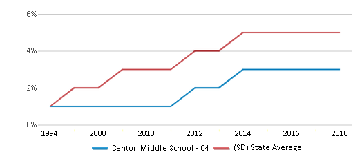 This chart display the percentage of Hispanic students in Canton Middle School - 04 and the percentage of Hispanic public school students in South Dakota by year, with the latest 2017-18 school year data.