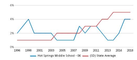 This chart display the percentage of Hispanic students in Hot Springs Middle School - 06 and the percentage of Hispanic public school students in South Dakota by year, with the latest 2017-18 school year data.