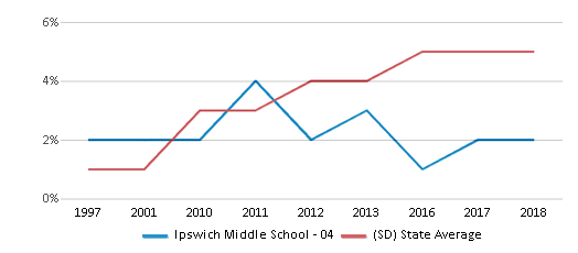 This chart display the percentage of Hispanic students in Ipswich Middle School - 04 and the percentage of Hispanic public school students in South Dakota by year, with the latest 2017-18 school year data.