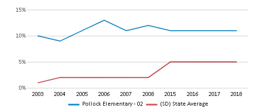 This chart display the percentage of Hispanic students in Pollock Elementary - 02 and the percentage of Hispanic public school students in South Dakota by year, with the latest 2017-18 school year data.