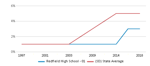 This chart display the percentage of Hispanic students in Redfield High School - 01 and the percentage of Hispanic public school students in South Dakota by year, with the latest 2017-18 school year data.