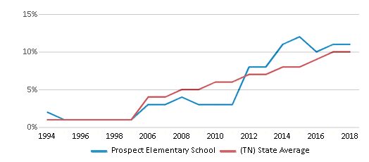This chart display the percentage of Hispanic students in Prospect Elementary School and the percentage of Hispanic public school students in Tennessee by year, with the latest 2017-18 school year data.
