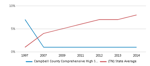 This chart display the percentage of Hispanic students in Campbell County Comprehensive High School and the percentage of Hispanic public school students in Tennessee by year, with the latest 2013-14 school year data.