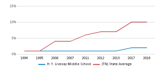 This chart display the percentage of Hispanic students in H. Y. Livesay Middle School and the percentage of Hispanic public school students in Tennessee by year, with the latest 2017-18 school year data.