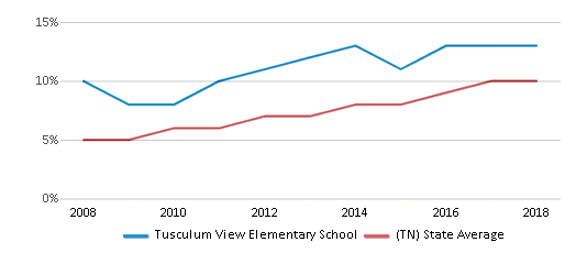 This chart display the percentage of Hispanic students in Tusculum View Elementary School and the percentage of Hispanic public school students in Tennessee by year, with the latest 2017-18 school year data.