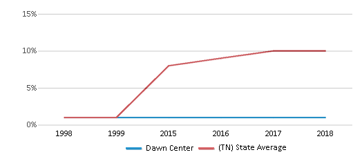 This chart display the percentage of Hispanic students in Dawn Center and the percentage of Hispanic public school students in Tennessee by year, with the latest 2017-18 school year data.