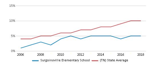 This chart display the percentage of Hispanic students in Surgoinsville Elementary School and the percentage of Hispanic public school students in Tennessee by year, with the latest 2017-18 school year data.