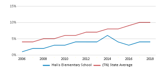 This chart display the percentage of Hispanic students in Halls Elementary School and the percentage of Hispanic public school students in Tennessee by year, with the latest 2017-18 school year data.