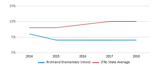This chart display the percentage of Hispanic students in Richland Elementary School and the percentage of Hispanic public school students in Tennessee by year, with the latest 2017-18 school year data.