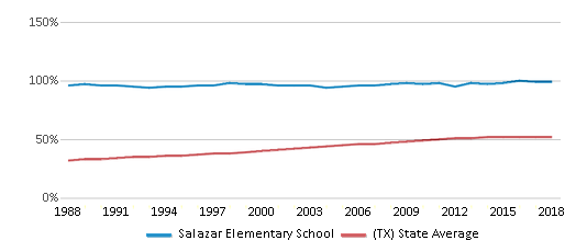 This chart display the percentage of Hispanic students in Salazar Elementary School and the percentage of Hispanic public school students in Texas by year, with the latest 2017-18 school year data.