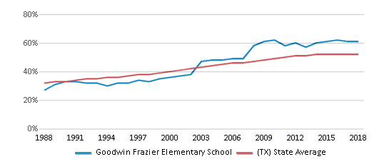 This chart display the percentage of Hispanic students in Goodwin Frazier Elementary School and the percentage of Hispanic public school students in Texas by year, with the latest 2017-18 school year data.