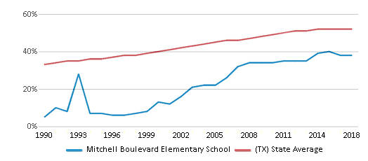 This chart display the percentage of Hispanic students in Mitchell Boulevard Elementary School and the percentage of Hispanic public school students in Texas by year, with the latest 2017-18 school year data.