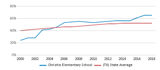 This chart display the percentage of Hispanic students in Christie Elementary School and the percentage of Hispanic public school students in Texas by year, with the latest 2017-18 school year data.