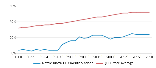This chart display the percentage of Hispanic students in Nettie Baccus Elementary School and the percentage of Hispanic public school students in Texas by year, with the latest 2017-18 school year data.