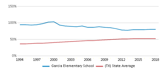 This chart display the percentage of Hispanic students in Garcia Elementary School and the percentage of Hispanic public school students in Texas by year, with the latest 2017-18 school year data.