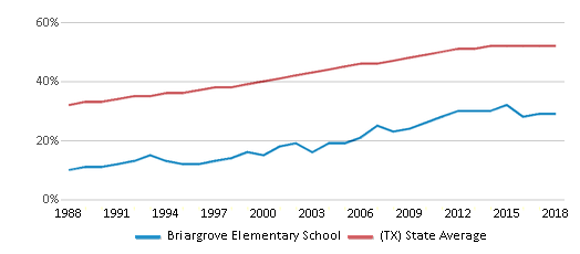 This chart display the percentage of Hispanic students in Briargrove Elementary School and the percentage of Hispanic public school students in Texas by year, with the latest 2017-18 school year data.