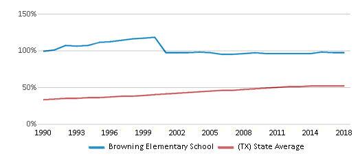 This chart display the percentage of Hispanic students in Browning Elementary School and the percentage of Hispanic public school students in Texas by year, with the latest 2017-18 school year data.