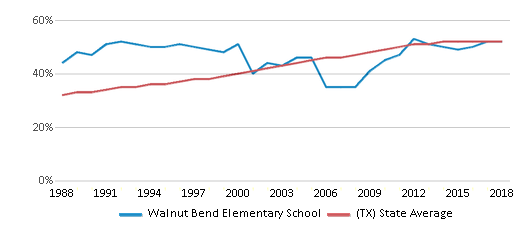This chart display the percentage of Hispanic students in Walnut Bend Elementary School and the percentage of Hispanic public school students in Texas by year, with the latest 2017-18 school year data.