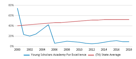 This chart display the percentage of Hispanic students in Young Scholars Academy For Excellence and the percentage of Hispanic public school students in Texas by year, with the latest 2017-18 school year data.